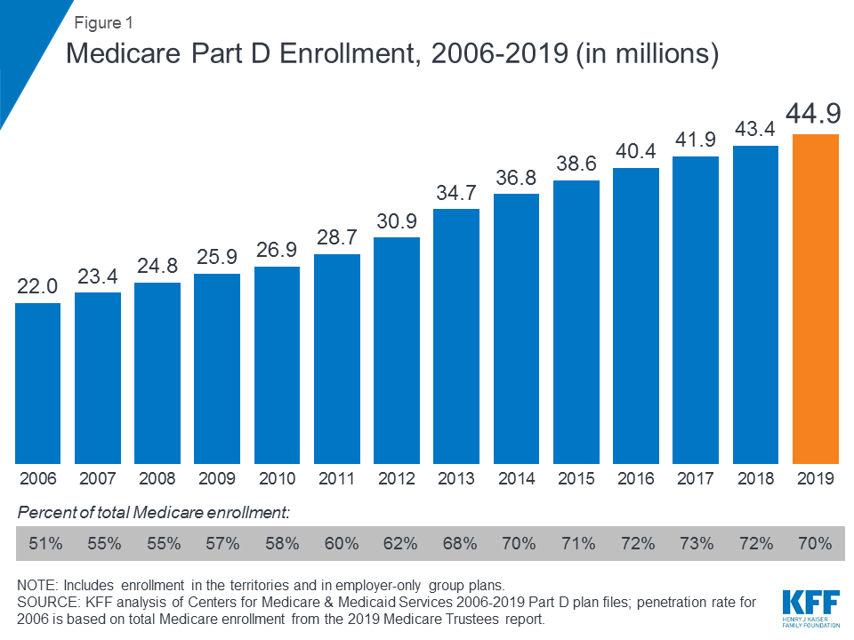 10 Things to Know About Medicare Part D Coverage and Costs in 2019