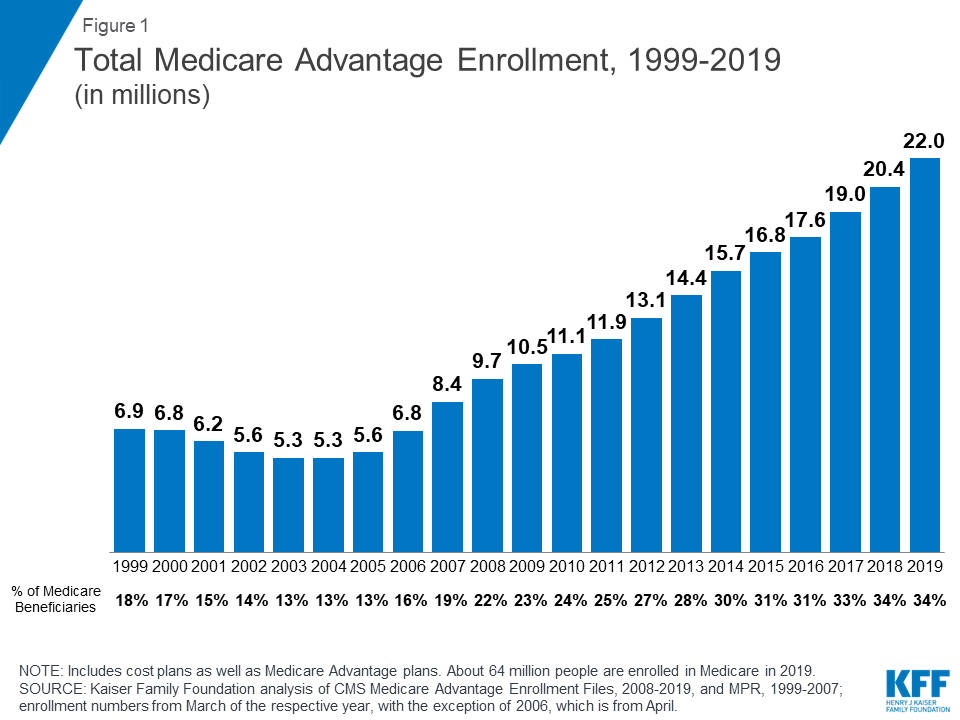 A Dozen Facts About Medicare Advantage in 2019 | The Henry J  Kaiser