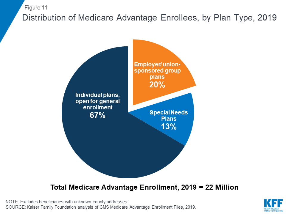A Dozen Facts About Medicare Advantage in 2019 | The Henry J