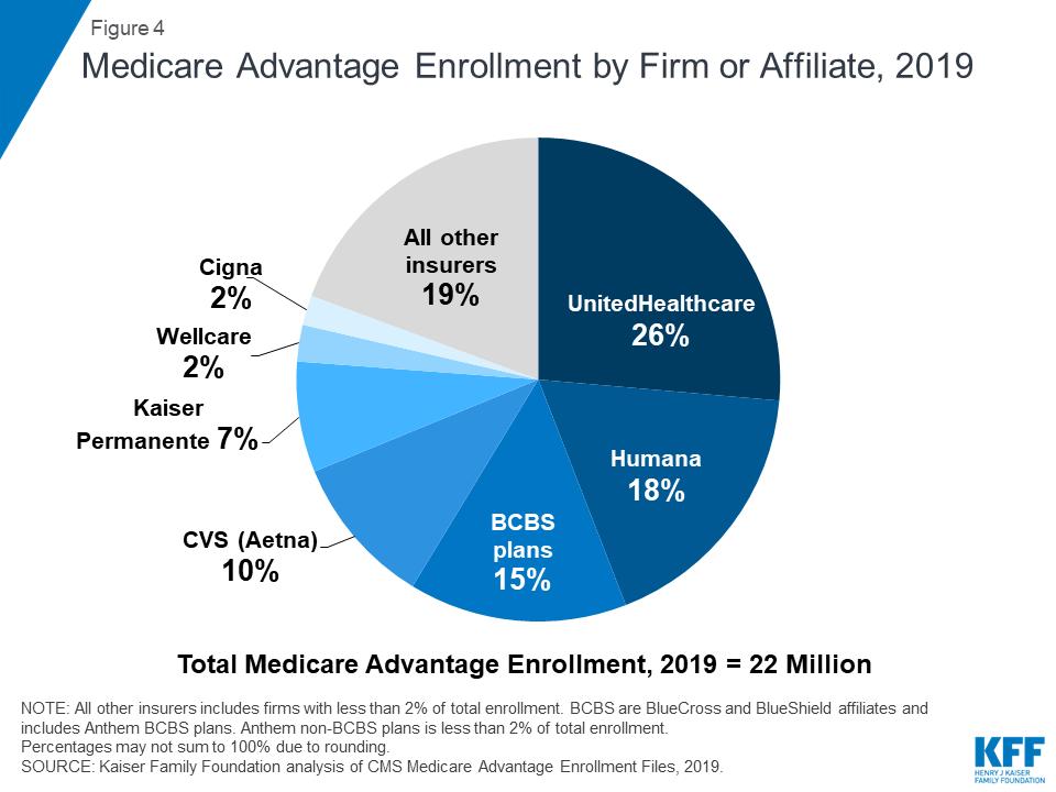 Best Medicare Advantage Plans 2020.A Dozen Facts About Medicare Advantage In 2019 The Henry J