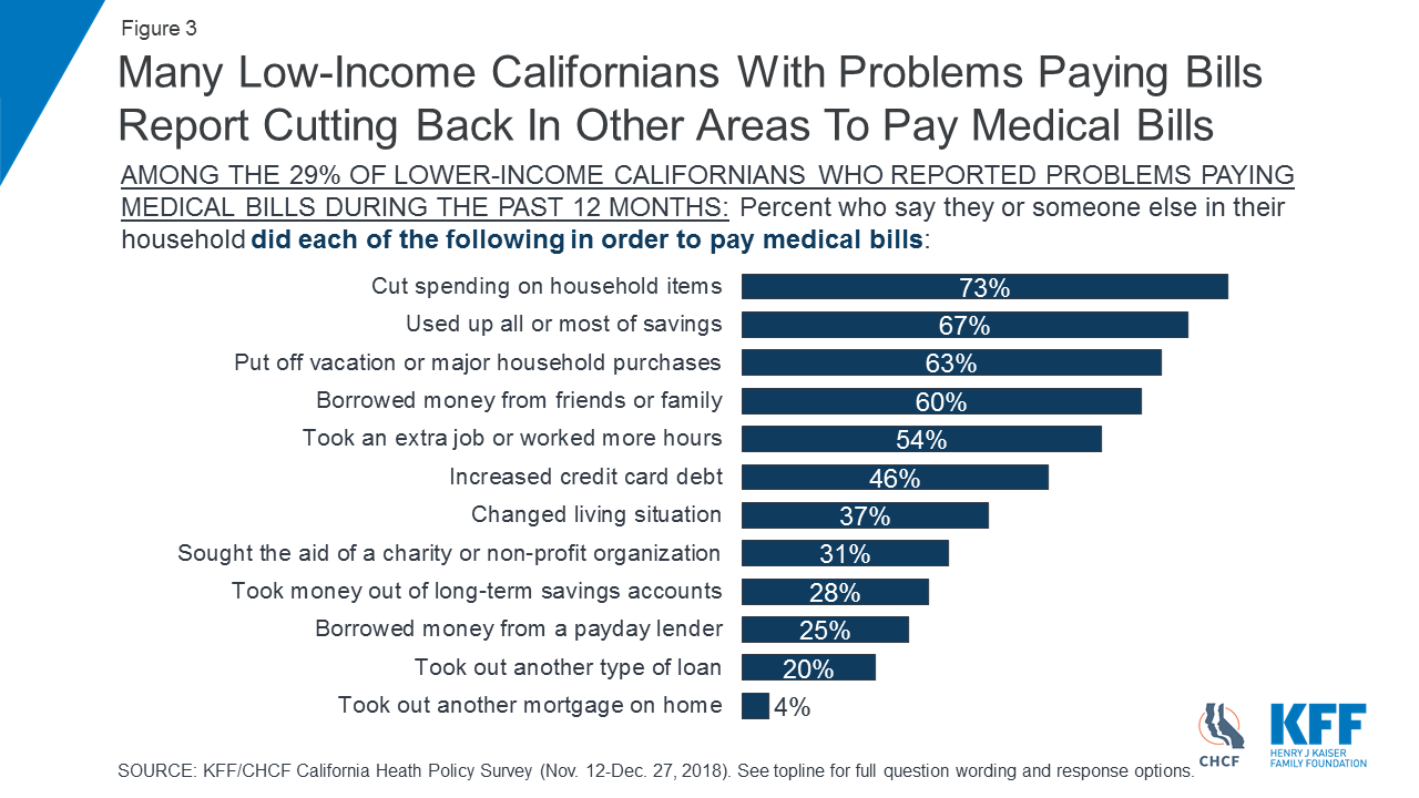 Low-income Californians and Health Care – Findings – 9315