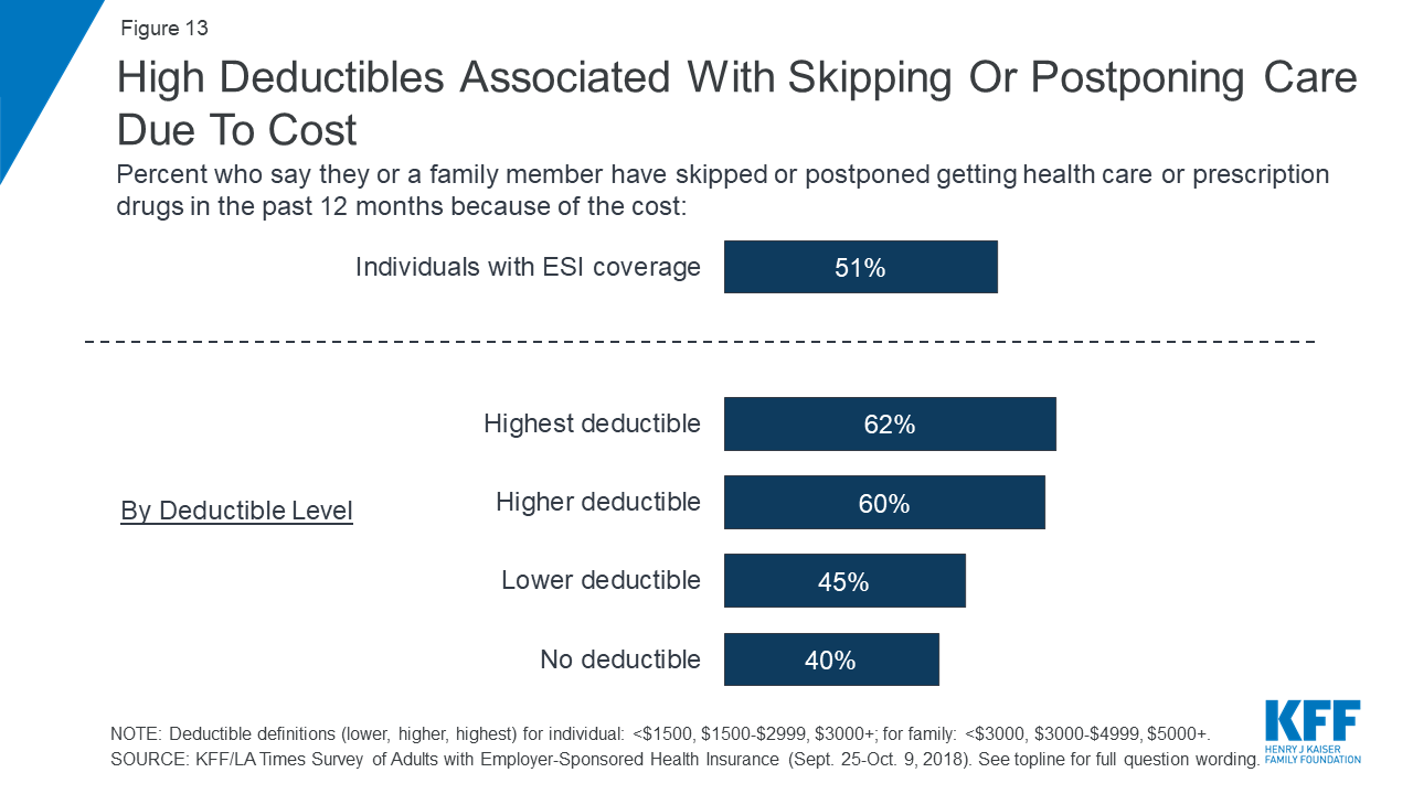Data Note: Americans' Challenges with Health Care Costs