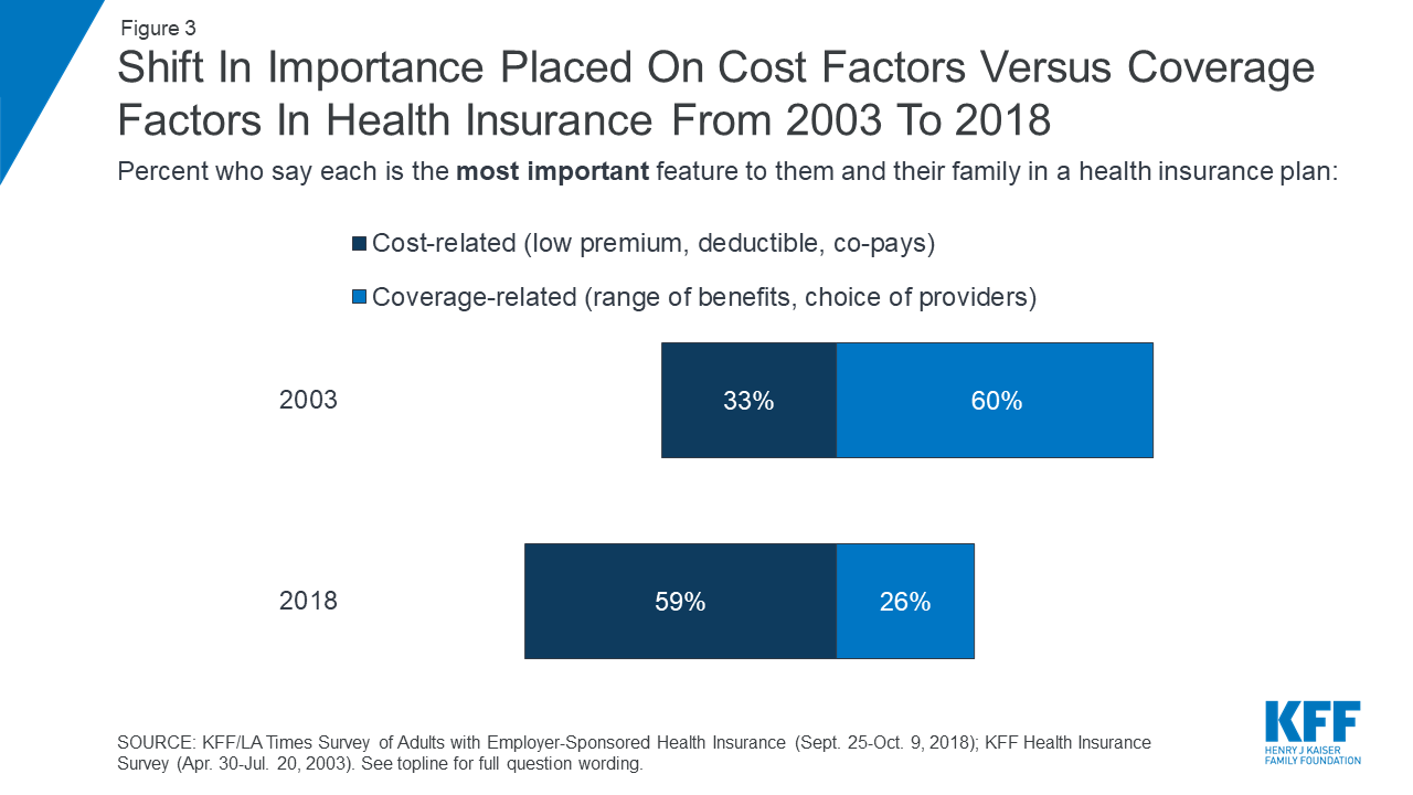 Data Note Americans Challenges With Health Care Costs Kff