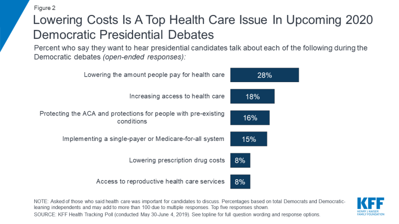 KFF Health Tracking Poll – June 2019: Health Care in the Democratic