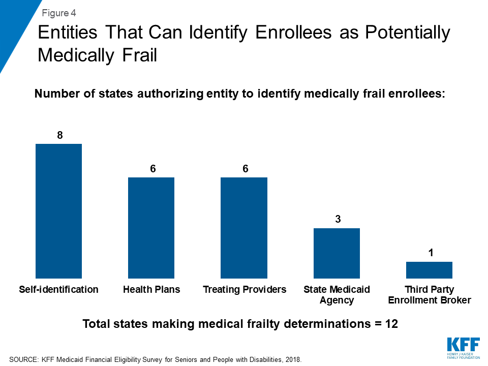 Key State Policy Choices About Medical Frailty Determinations For Medicaid Expansion Adults Issue Brief 9323 Kff