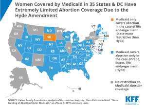 Women on Medicaid in 35 States & DC Have Extremely Limited Abortion Coverage Due to the Hyde Amendment
