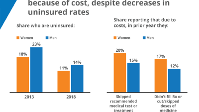 Women more likely to go without care because of cost, JAMA infographic