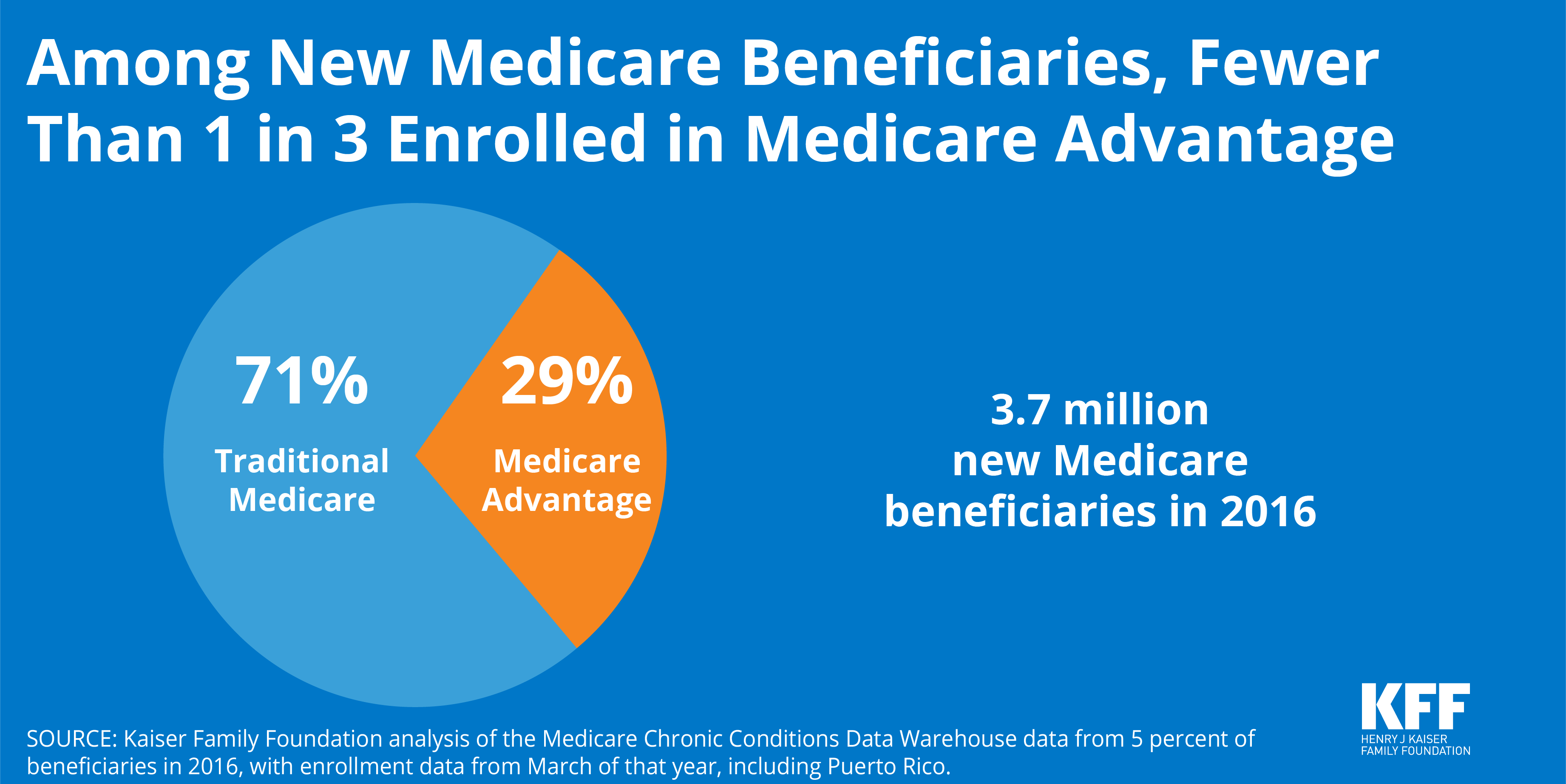 What Percent of New Medicare