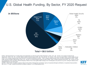 U.S. Global Health Budget FY20 Request