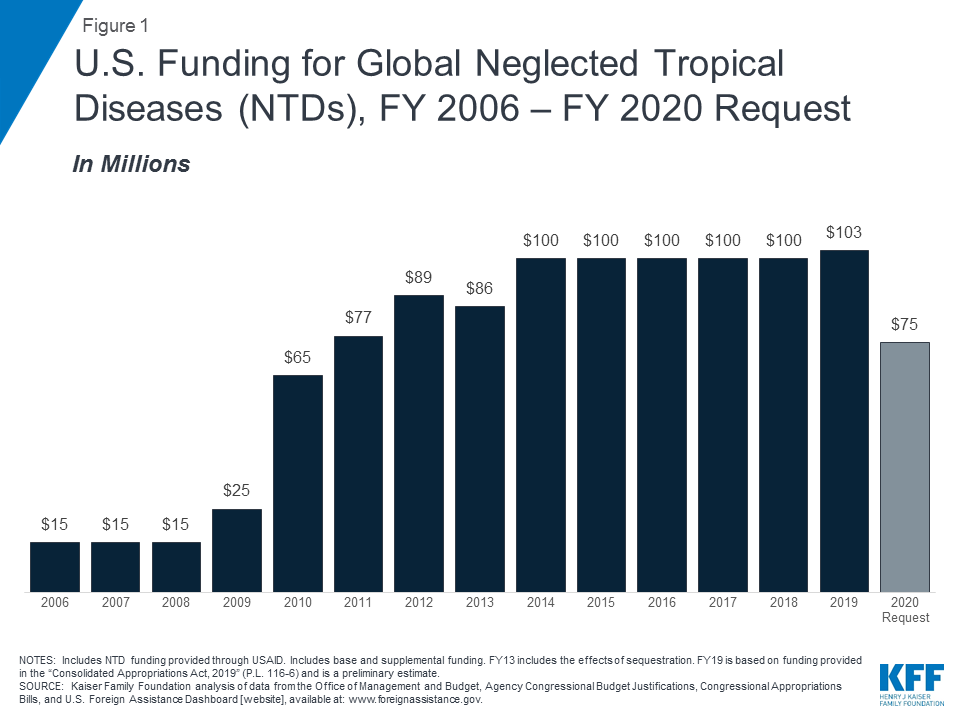 The U S  Government and Global Neglected Tropical Disease Efforts