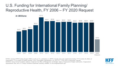 U.S. Funding for International Family Planning/ Reproductive Health, FY 2006 – FY 2020 Request