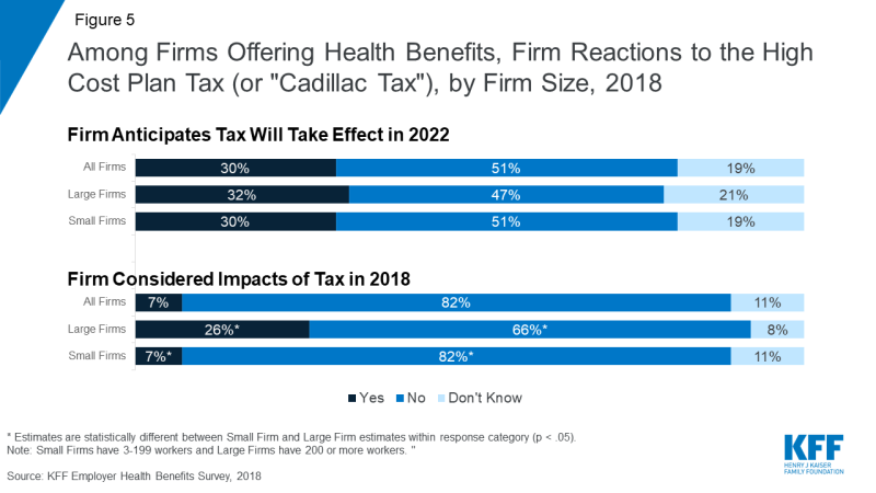 How Many Employers Could Be Affected by the High-Cost Plan Tax   The Henry J. Kaiser Family ...