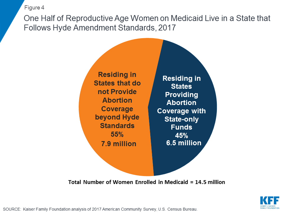 The Hyde Amendment and Coverage for Abortion Services | The Henry J