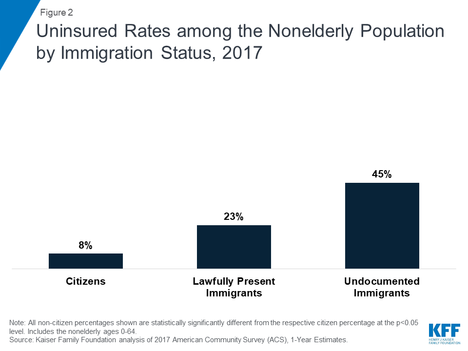 As Chip Funding Nears Expiration Study >> Health Coverage And Care Of Undocumented Immigrants The Henry J