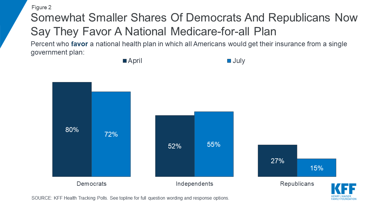 Some Of Possible Changes To Affordable >> Kff Health Tracking Poll July 2019 The Future Of The Aca