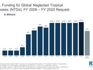 U.S. Funding for Global Neglected Tropical Diseases (NTDs), FY 2006 – FY 2020 Request