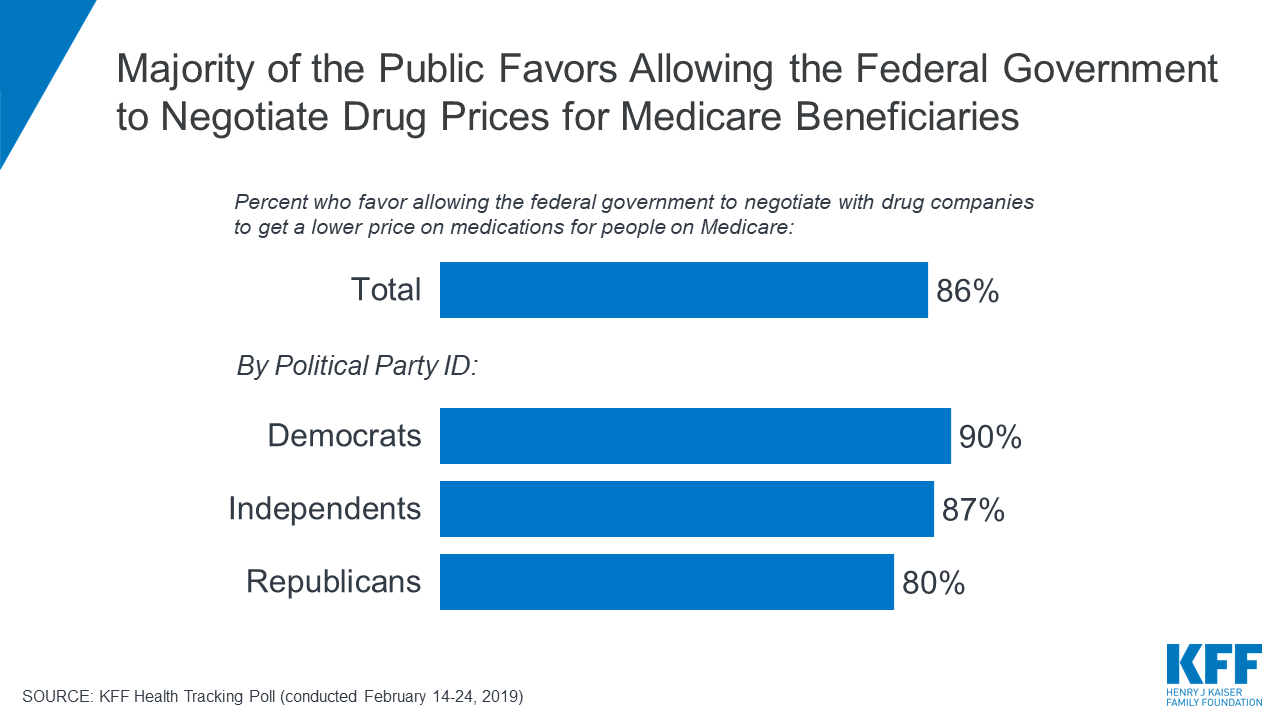 What's the Latest on Medicare Drug Price Negotiations? | The Henry J