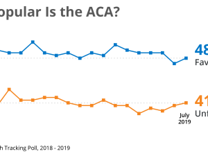 How Popular is the ACA - Polling Interactive