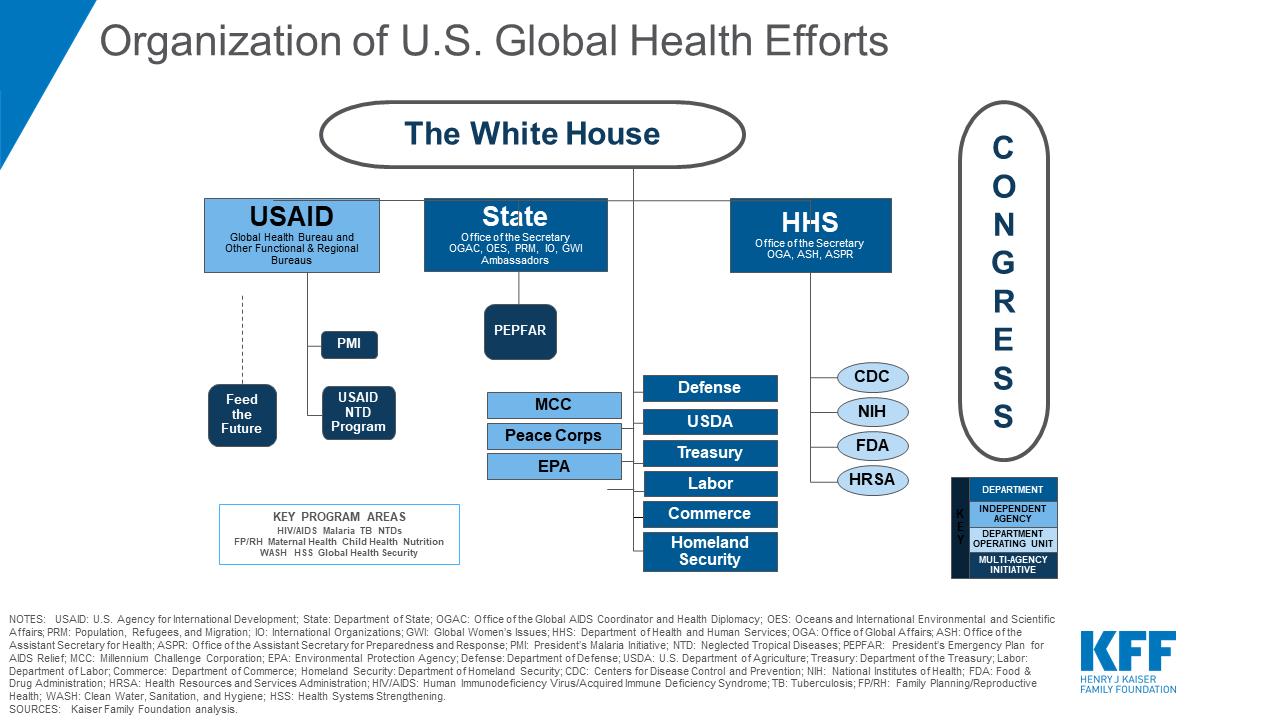 The U S Government And Global Health Kff