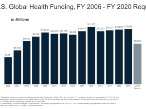 US Global Health funding FY2006-2020 request.