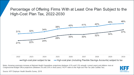 Analysis: 'Cadillac Tax' on High-Cost Health Plans Could Affect 1 in 5 Employers in 2022 | The ...