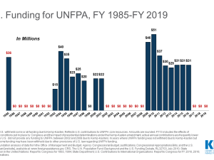 Bar chart for U.S. Funding for UNFPA, FY 1985-FY 2019