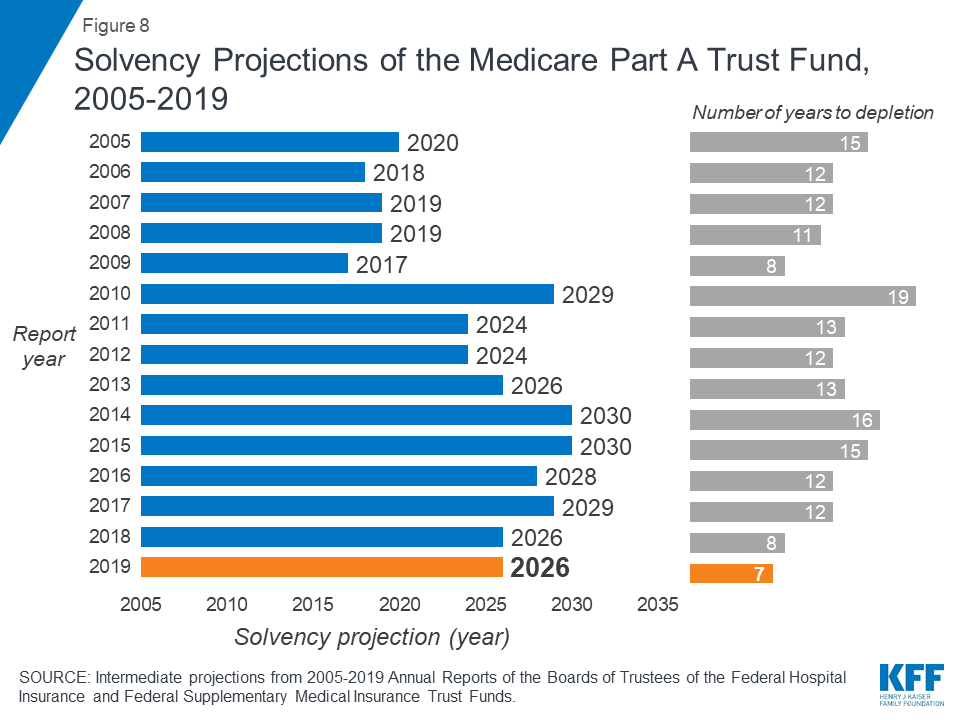 The Facts on Medicare Spending and Financing | The Henry J