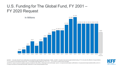 U.S. Funding for The Global Fund, FY 2001 – FY 2020 Request