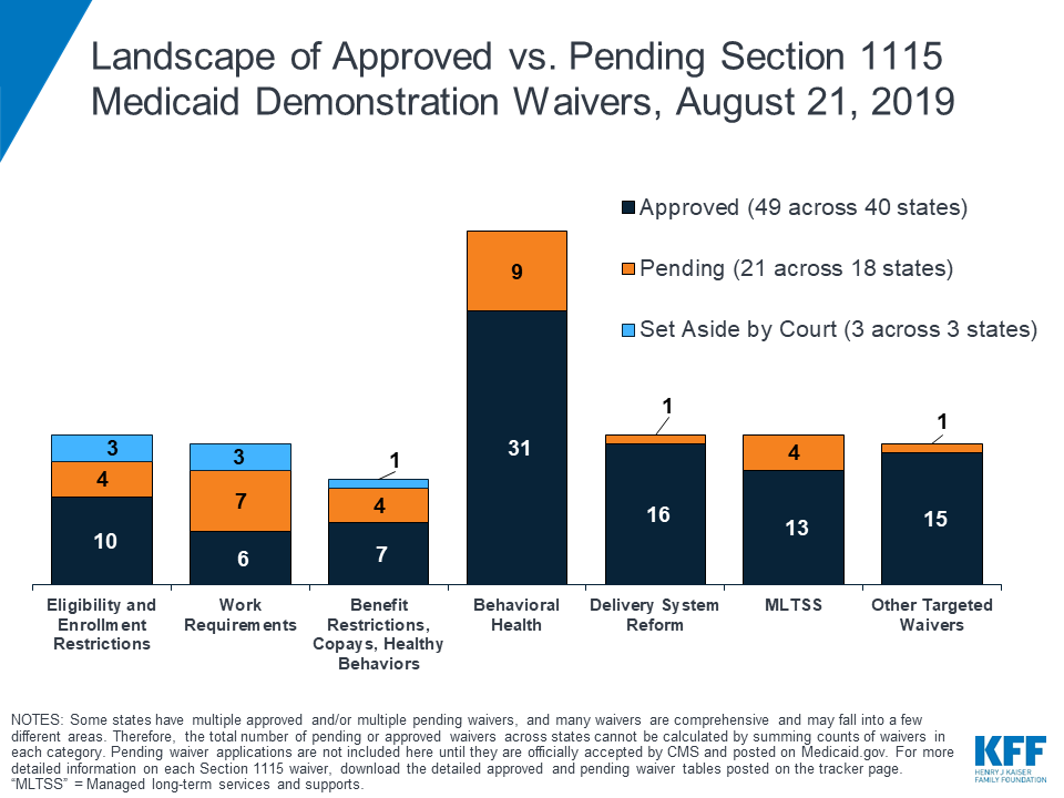Medicaid Waiver Tracker: Approved and Pending Section 1115