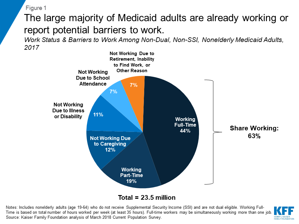 Understanding The Intersection Of Medicaid And Work What Does The Data Say Kff