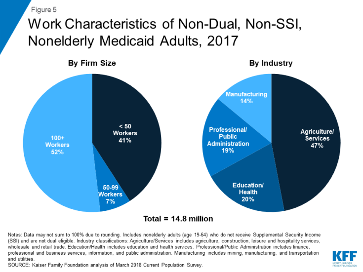 Understanding the Intersection of Medicaid and Work: What Does the