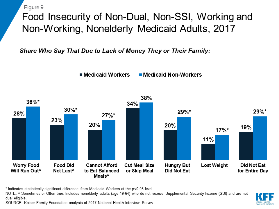 Understanding the Intersection of Medicaid and Work: What