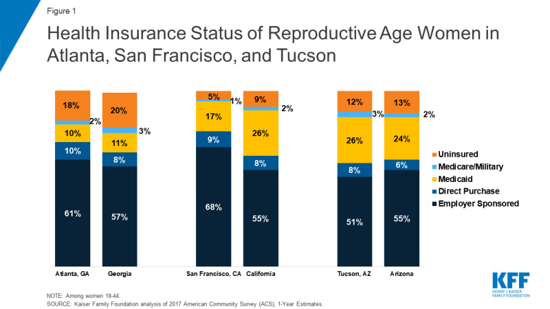 Figure 1: Health Insurance Status of Reproductive Age Women in Atlanta, San Francisco, and Tuscon