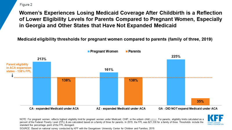 Figure 2: Medicaid eligibility thresholds for pregnant women compared to parents (family of three, 2019)