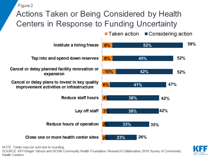 Figure 2: Actions Taken or Being Considered by Health Centers in Response to Funding Uncertainty