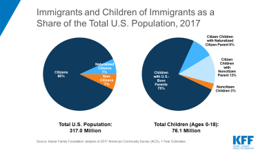 Public Charge Children - Immigrant Status