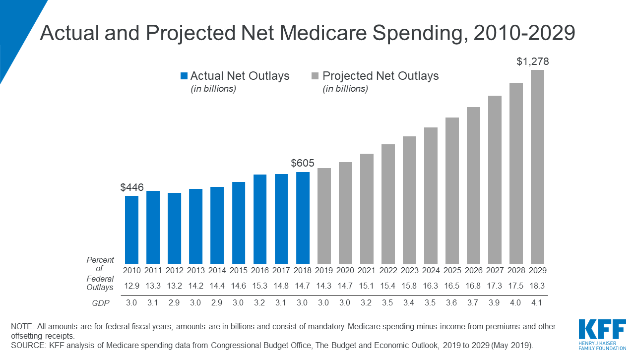 The Facts on Medicare Spending and Financing | KFF