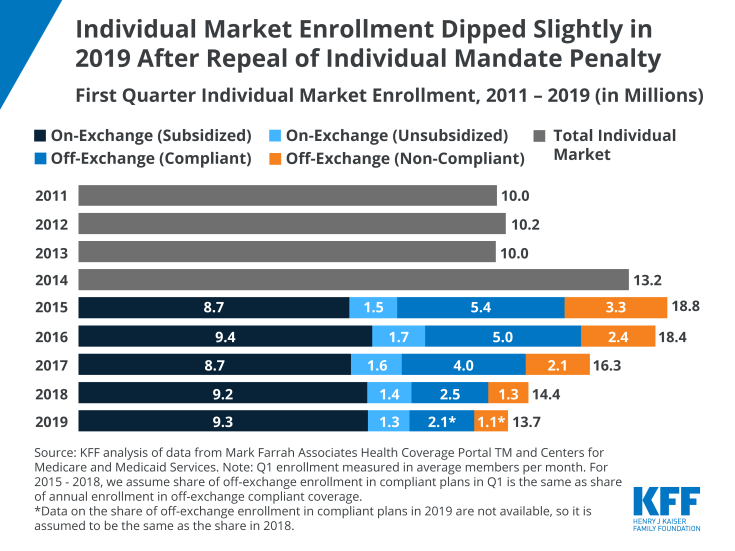 Individual Market Enrollment Dipped Slightly in 2019 after Repeal of Individual Mandate Penalty