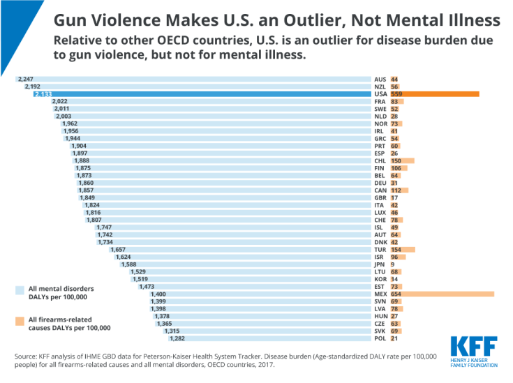 Gun Violence Makes U.S. an Outlier, Not Mental Illness