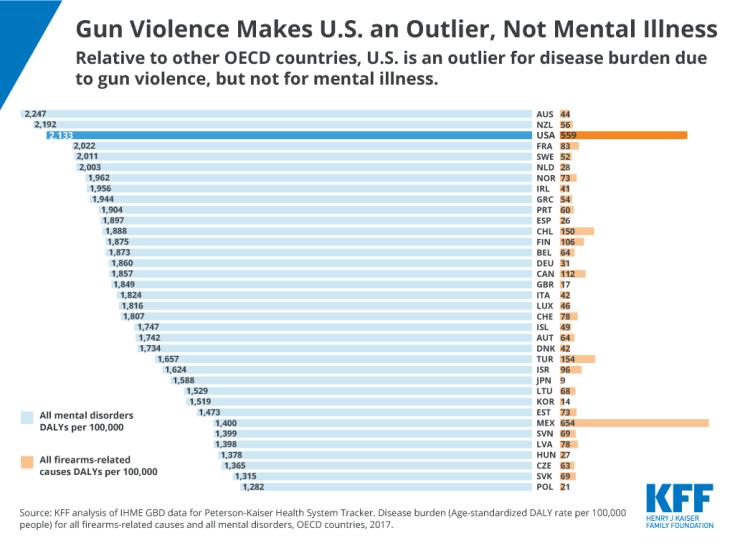 Gun Violence Makes U.S. an Outlier, Not Mental Illness