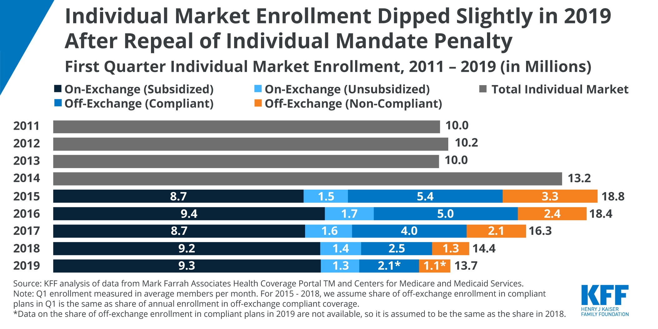 Data Note: Changes in Enrollment in the Individual Health