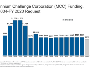 MCC Disbursements for Health and Water/ Sanitation, and All Other Sectors, FY 2008-FY 2018