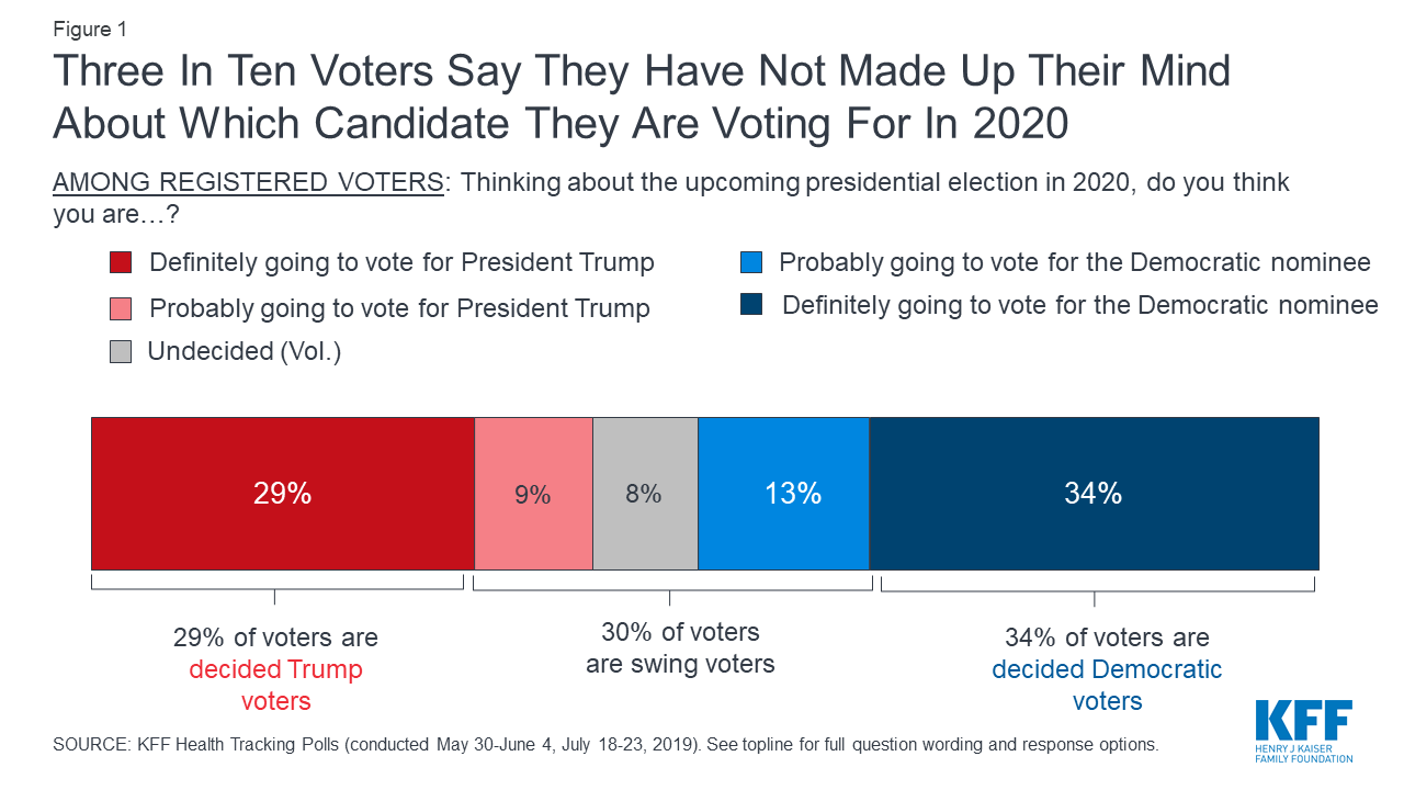 Data Note A Look At Swing Voters Leading Up To The 2020 Election Kff