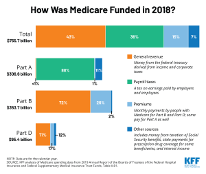 Who pays for Medicare? Medicare is funded primarily from general revenues, payroll taxes, and beneficiary premiums. Learn how it breaks down in this Chart of the Week.