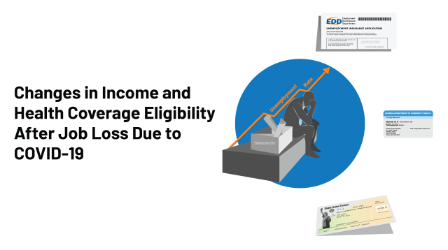 Changes In Income And Health Coverage Eligibility After Job Loss Due To Covid 19 Data Note 9345 Kff
