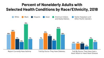 Racial Disparities in Coronavirus