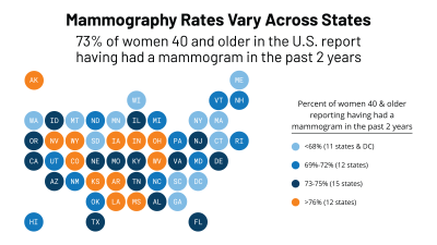 Mammography Rates Vary Across States