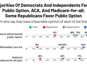 Most Democrats Prefer a Presidential Candidate Who Wants to Build on the ACA