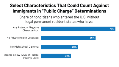 Characteristics that could count against immigrants in public charge determinations, kff