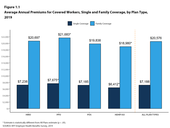 Figure 1.1: Average Annual Premiums for Covered Workers, Single and Family Coverage, by Plan Type, 2019